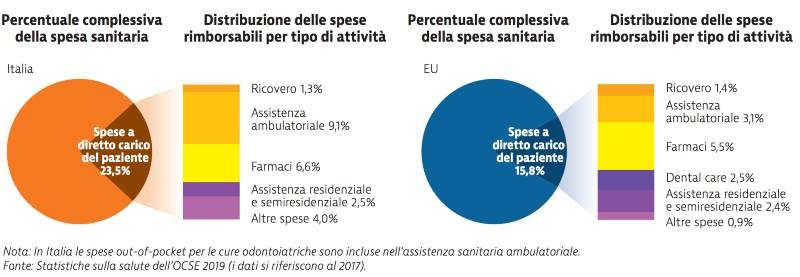 spesa sanitaria out of pocket