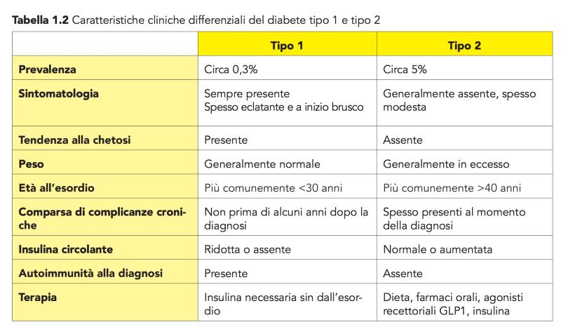 diabete di tipo 1 e diabete di tipo 2